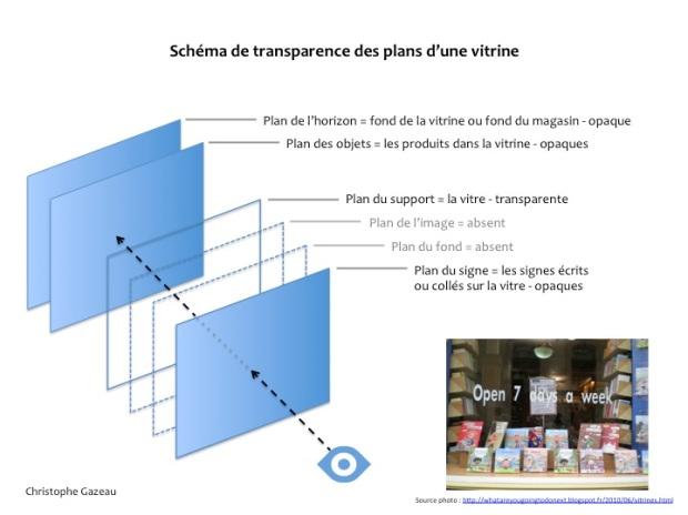 Schéma des plans de transparence d'une vitrine de magasin.