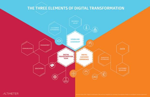 Les éléments clés d'une démarche de transformation digitale selon Altimeter